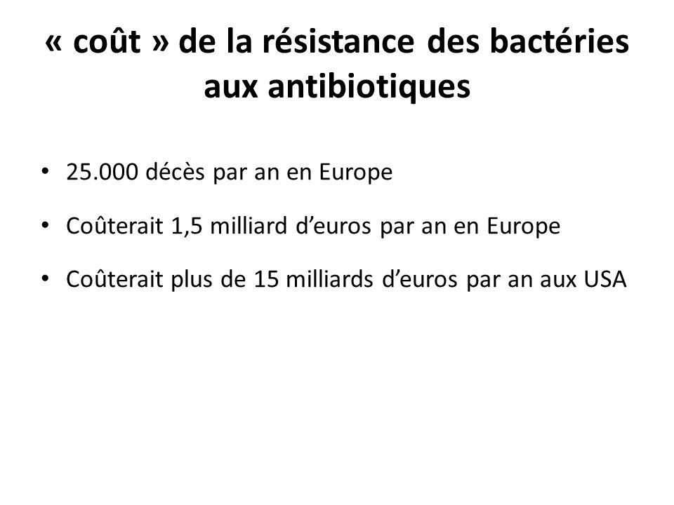 « coût » de la résistance des bactéries aux antibiotiques