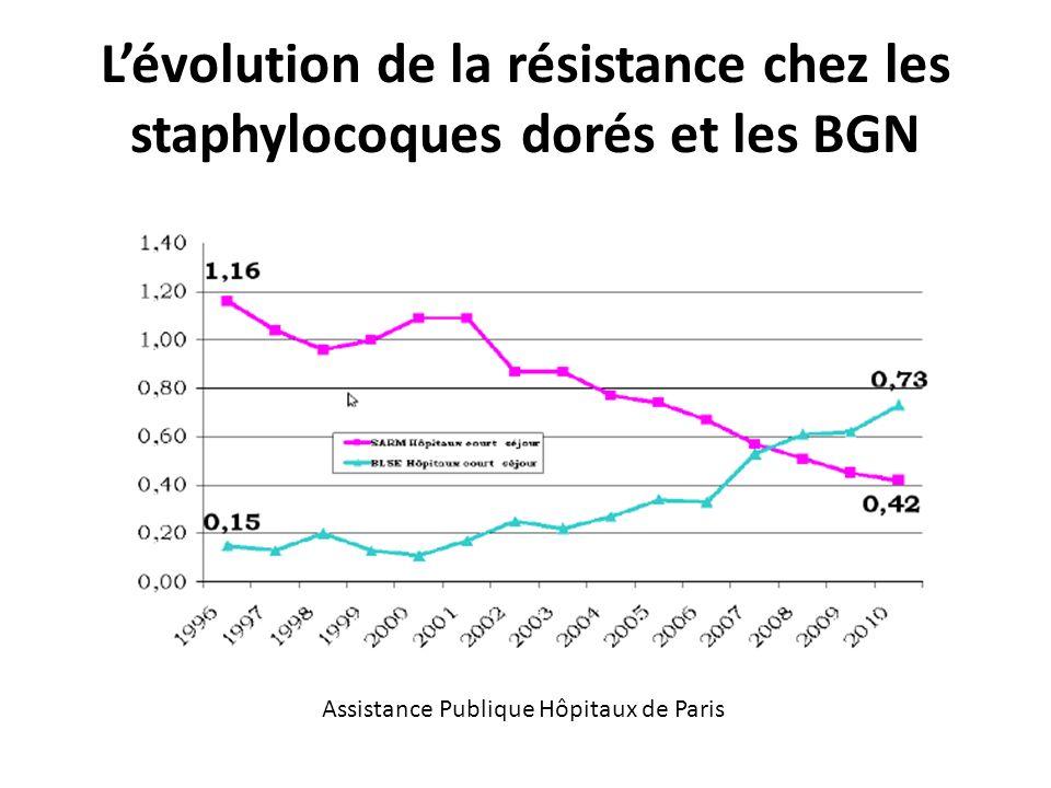 L'évolution de la résistance chez les staphylocoques dorés et les BGN