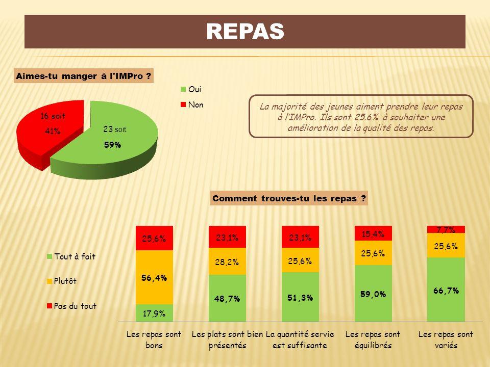 Repas La majorité des jeunes aiment prendre leur repas à l'IMPro.