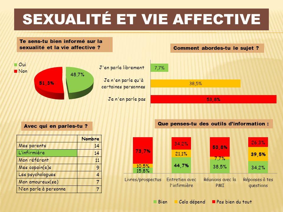 Sexualité et vie affective