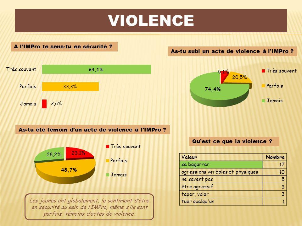 Violence A l'IMPro te sens-tu en sécurité