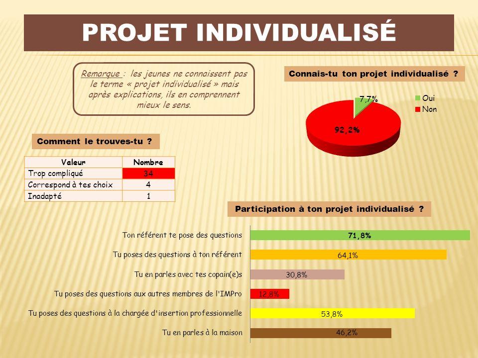 Participation à ton projet individualisé