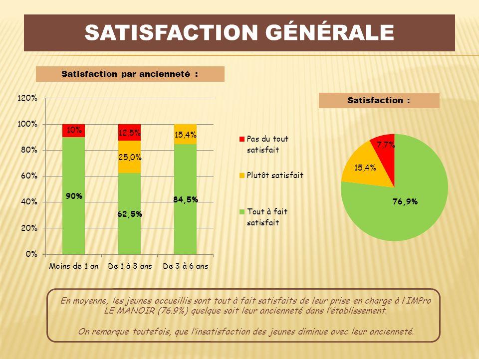 Satisfaction générale