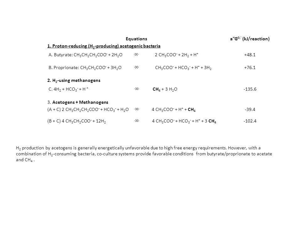 Equationsa G0, (kJ/reaction) 1. Proton-reducing (H2-producing) acetogenic bacteria.