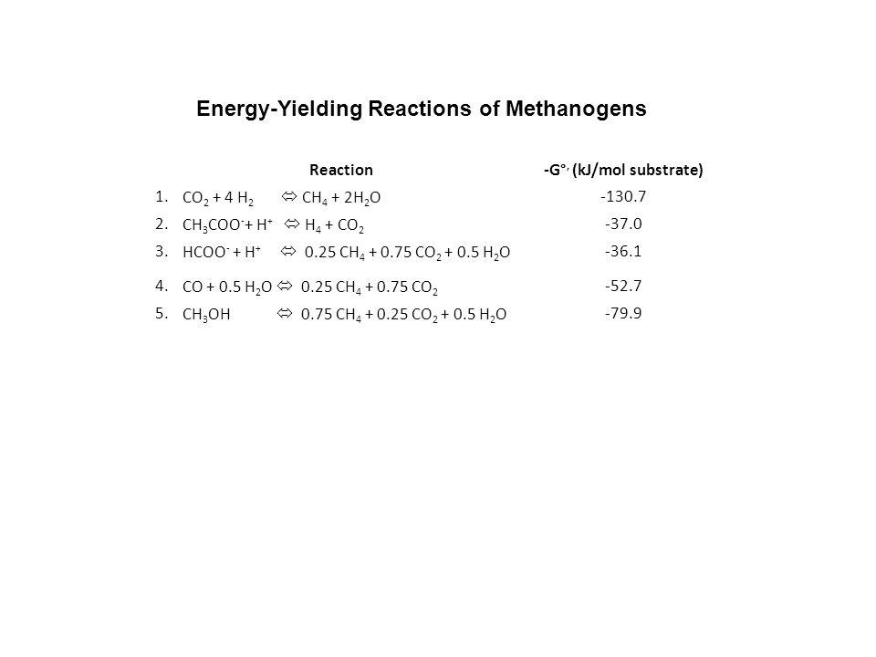 Energy-Yielding Reactions of Methanogens -G°, (kJ/mol substrate)