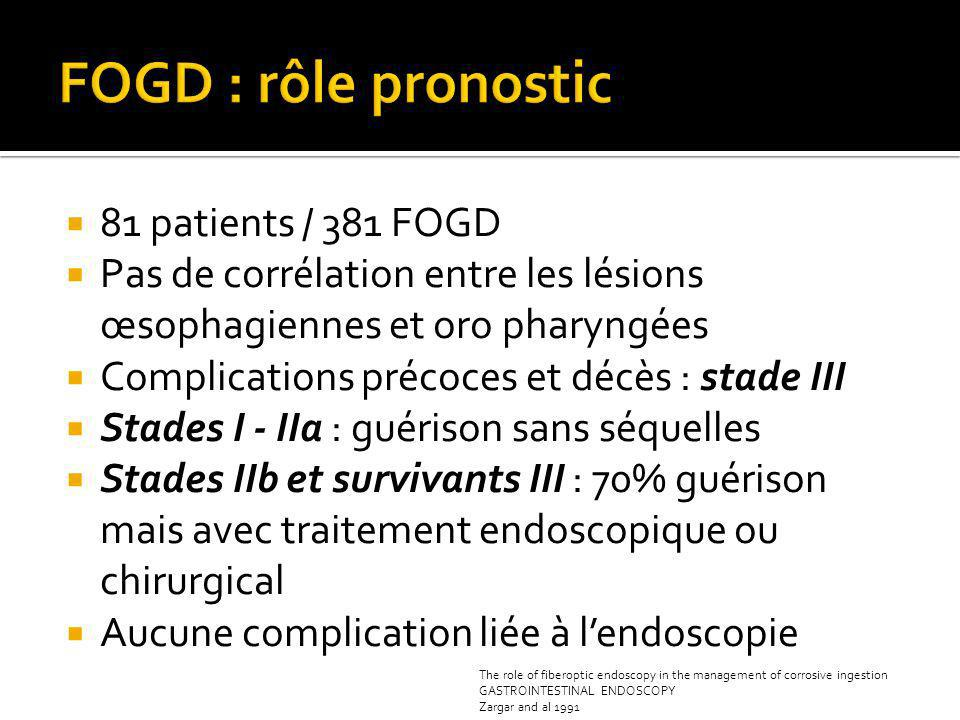 FOGD : rôle pronostic 81 patients / 381 FOGD