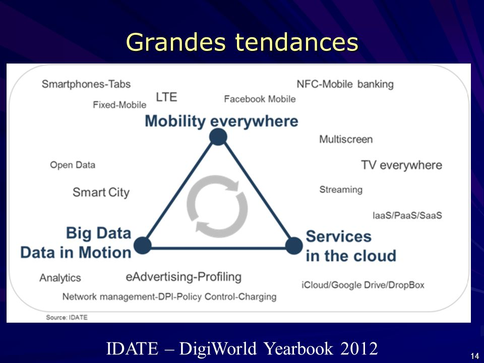 Grandes tendances IDATE – DigiWorld Yearbook 2012