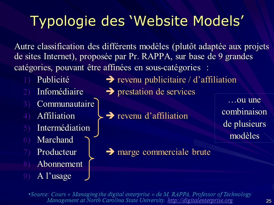 Typologie des 'Website Models'