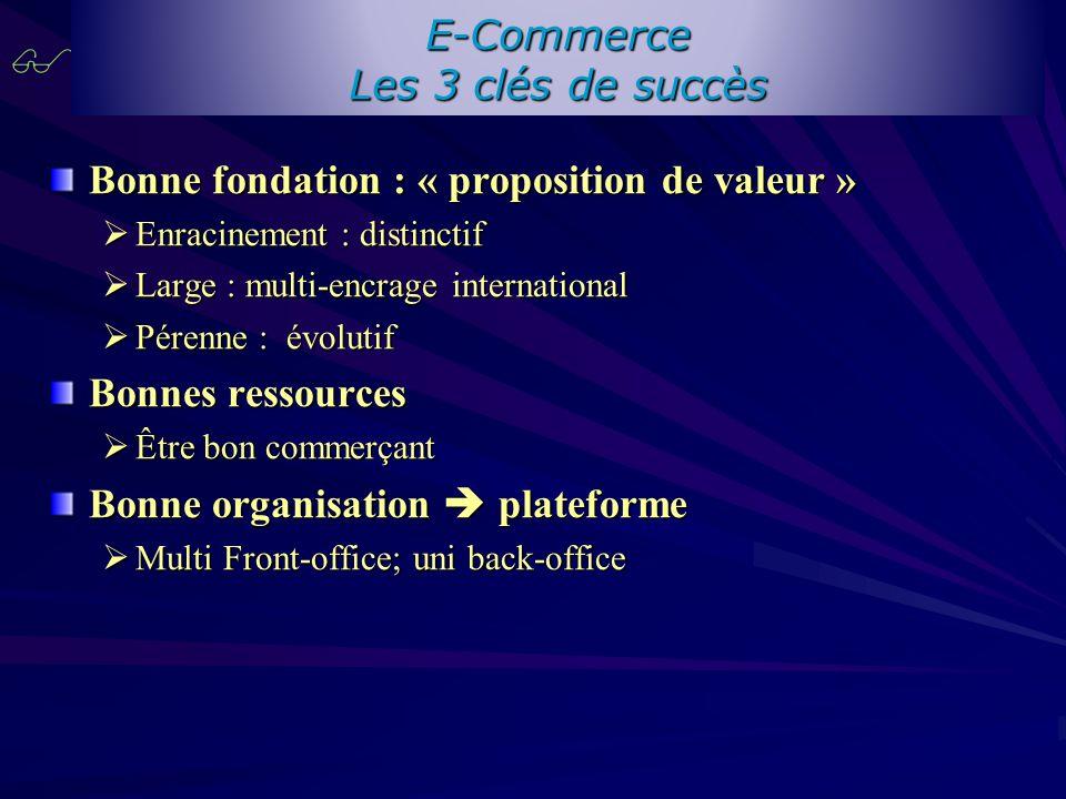E-Commerce Les 3 clés de succès