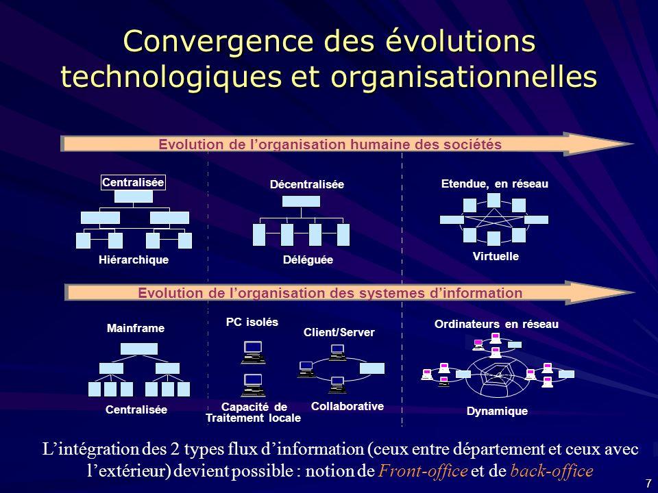 Convergence des évolutions technologiques et organisationnelles