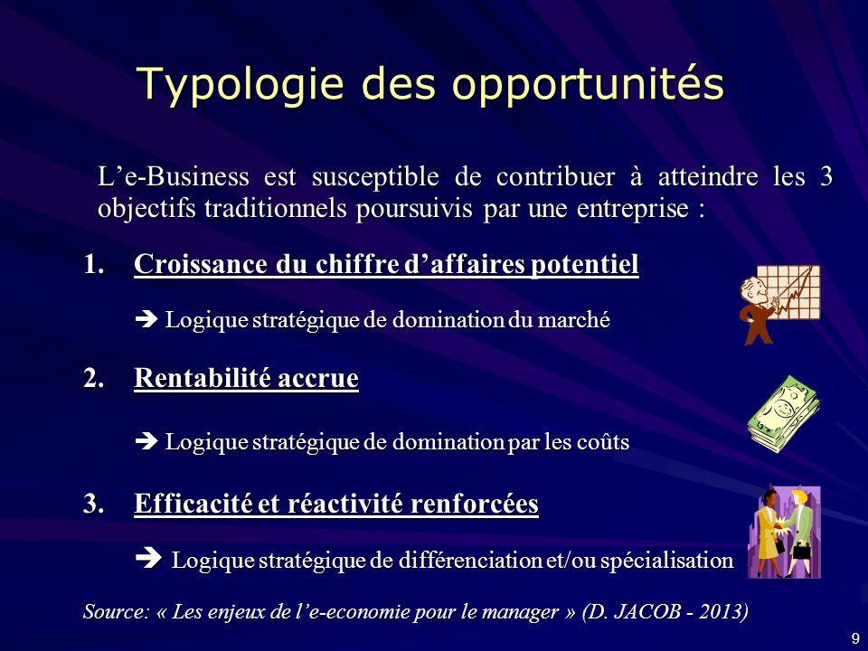 Typologie des opportunités