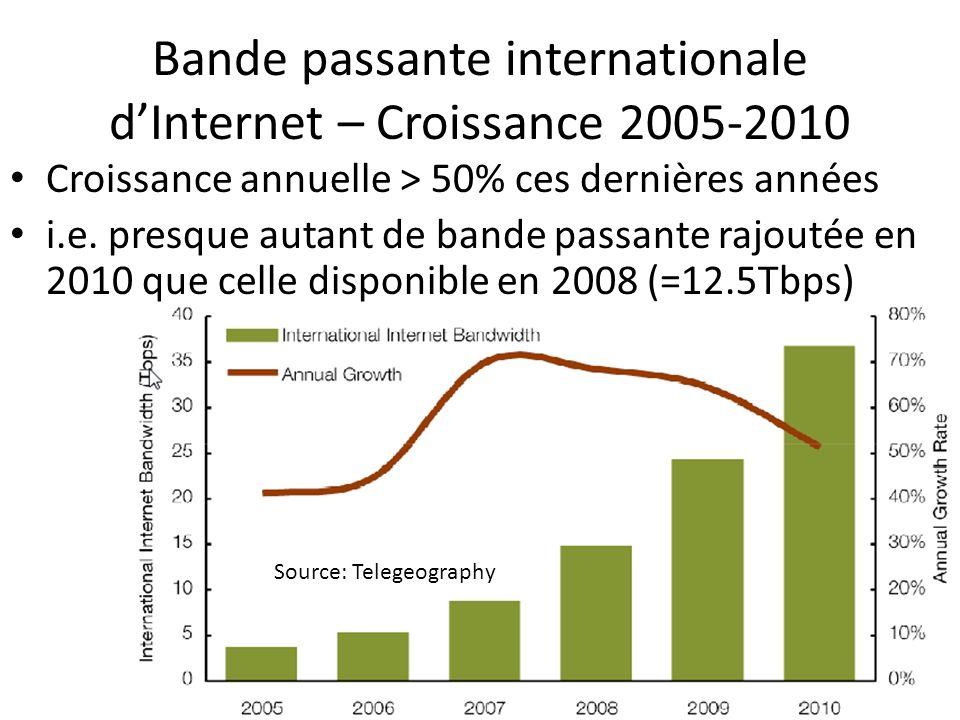Bande passante internationale d'Internet – Croissance 2005-2010