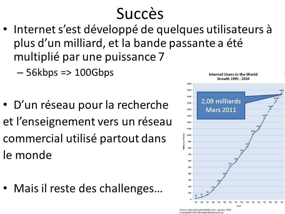 Succès Internet s'est développé de quelques utilisateurs à plus d'un milliard, et la bande passante a été multiplié par une puissance 7.