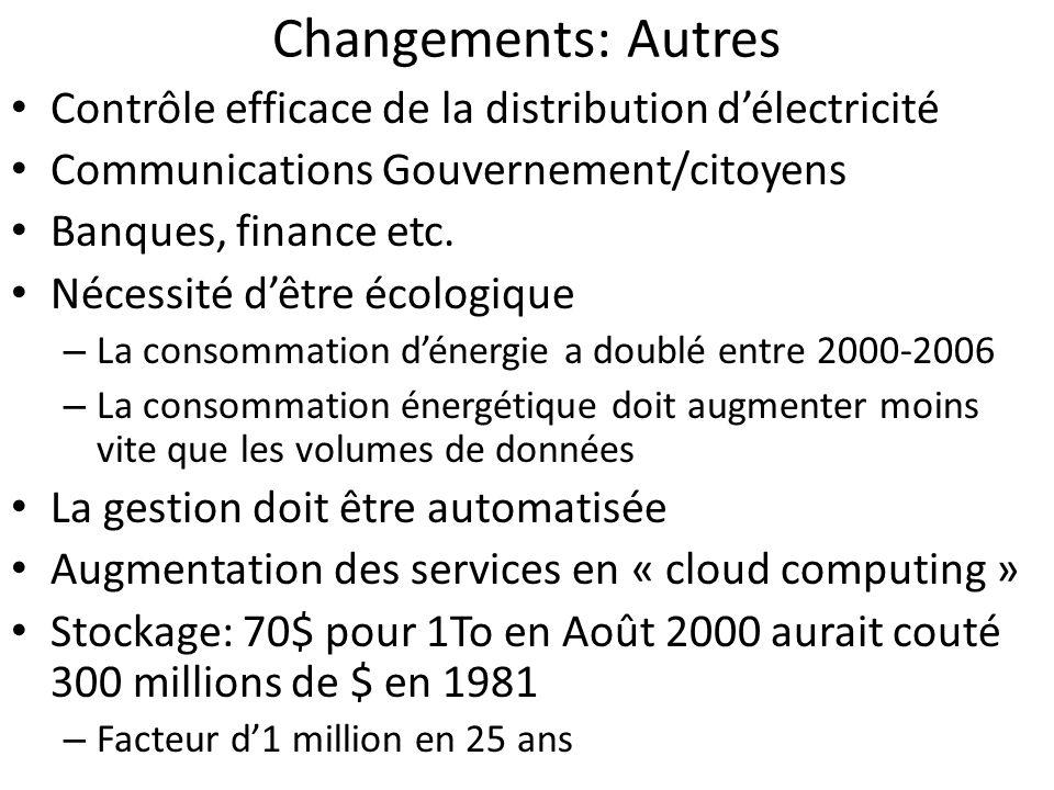 Changements: Autres Contrôle efficace de la distribution d'électricité