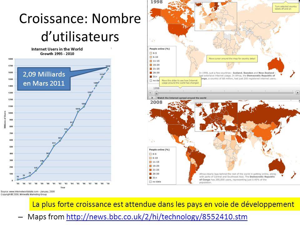 Croissance: Nombre d'utilisateurs