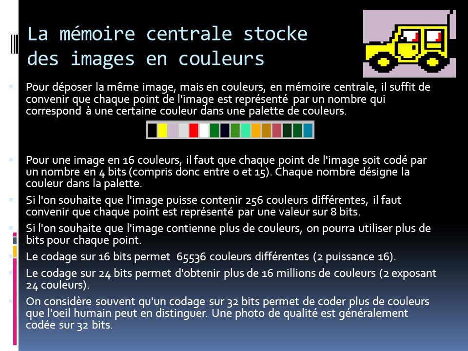 La mémoire centrale stocke des images en couleurs