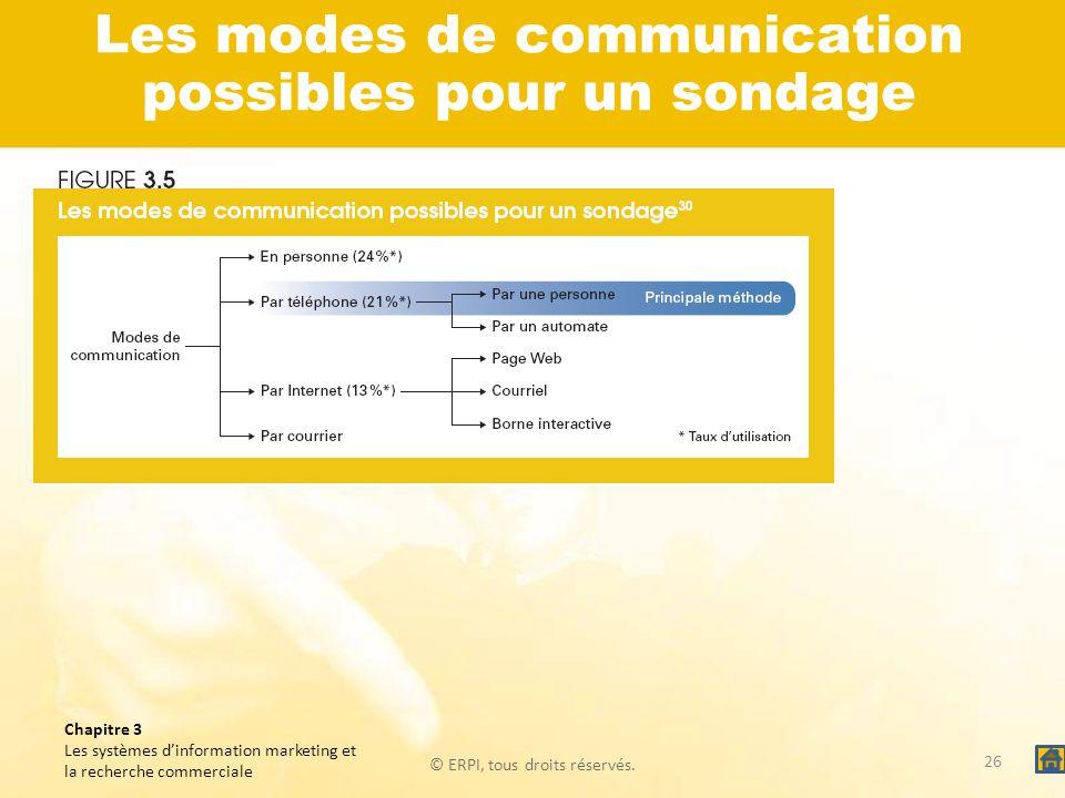 Les modes de communication possibles pour un sondage