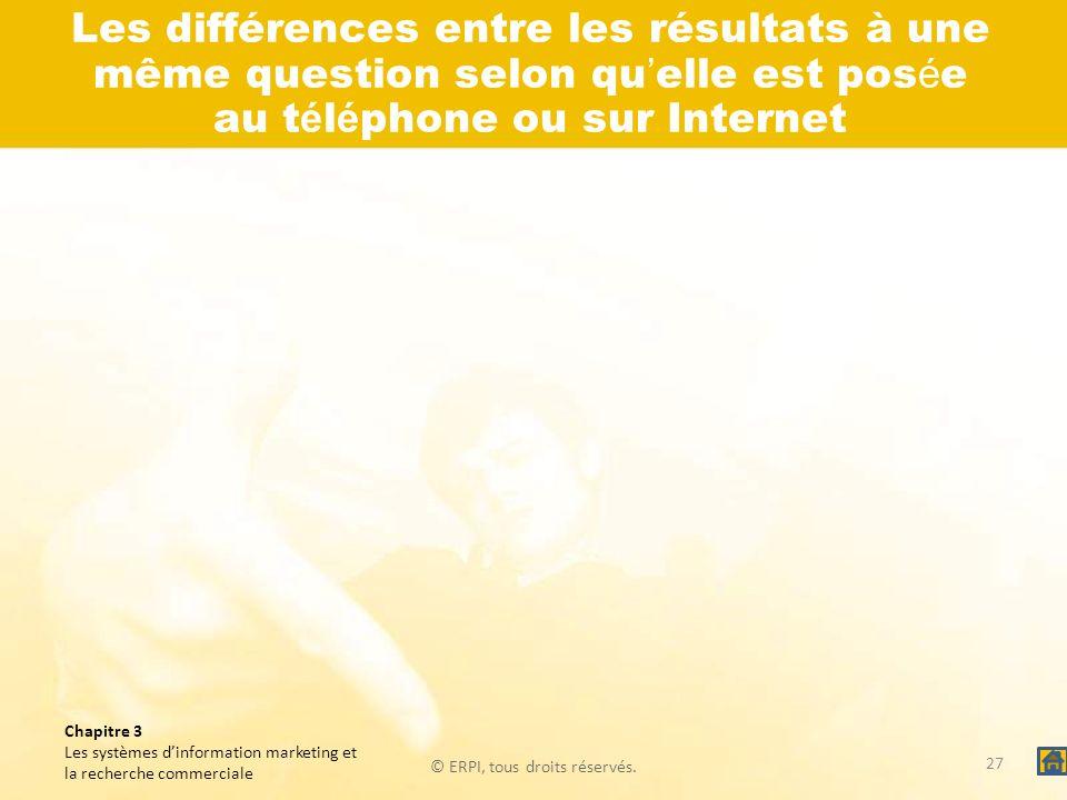 Les différences entre les résultats à une même question selon qu'elle est posée au téléphone ou sur Internet