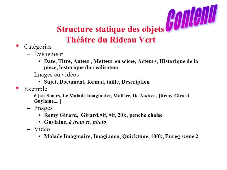 Structure statique des objets Théâtre du Rideau Vert