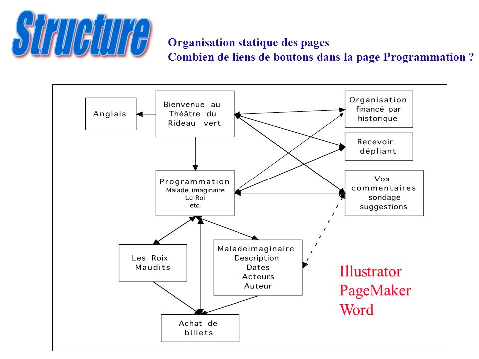 Structure Illustrator PageMaker Word Organisation statique des pages