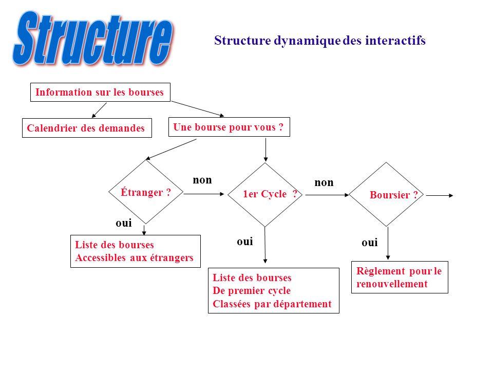 Structure Structure dynamique des interactifs non non oui oui oui