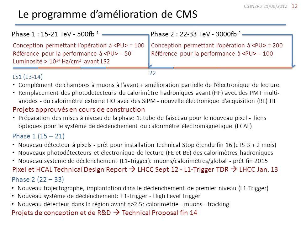 Le programme d'amélioration de CMS