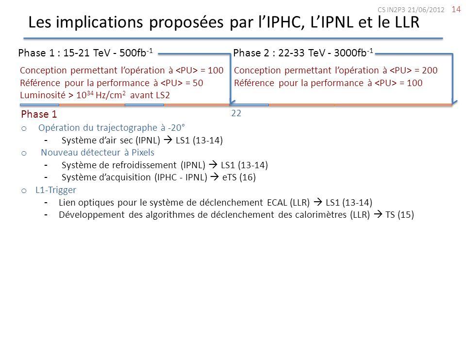 Les implications proposées par l'IPHC, L'IPNL et le LLR