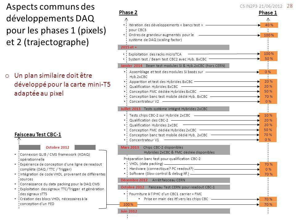 CS IN2P3 21/06/2012 Aspects communs des développements DAQ pour les phases 1 (pixels) et 2 (trajectographe)