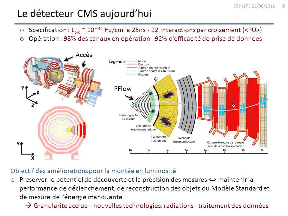 Le détecteur CMS aujourd'hui