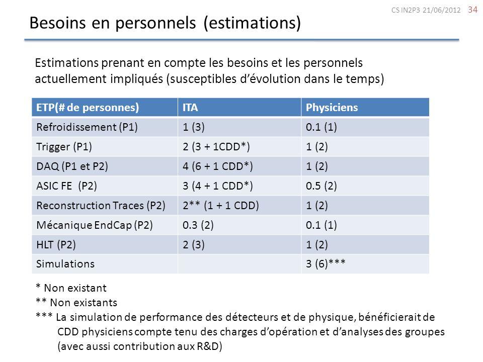 Besoins en personnels (estimations)