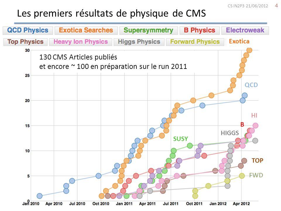 Les premiers résultats de physique de CMS