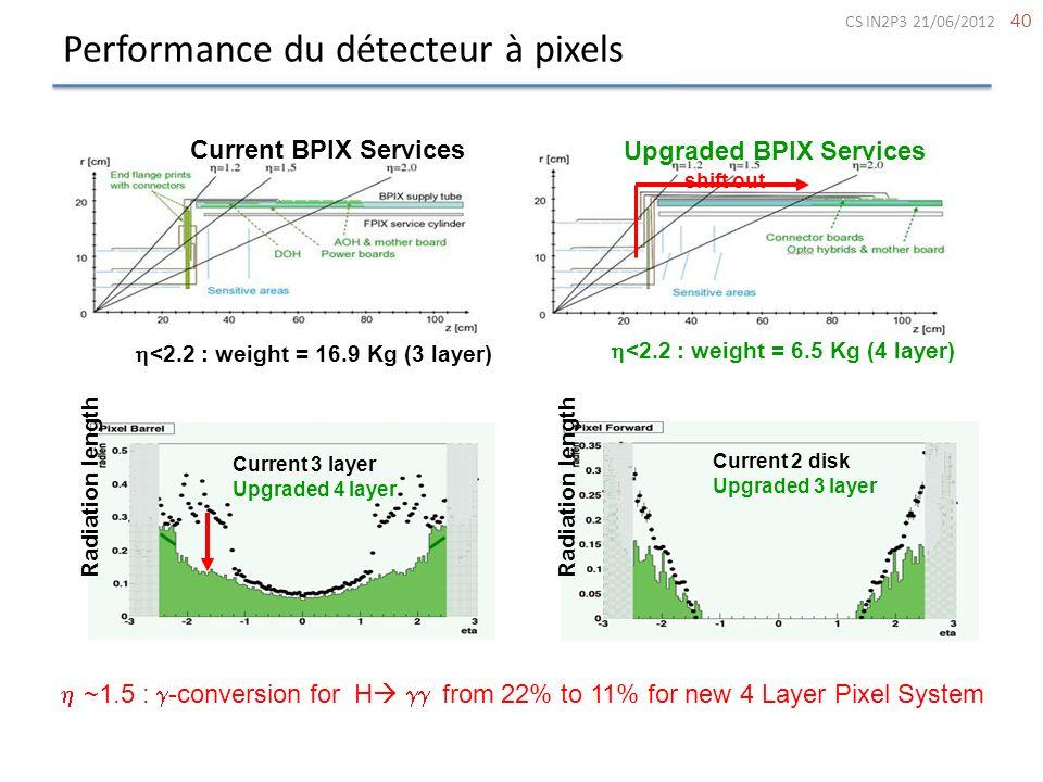Performance du détecteur à pixels