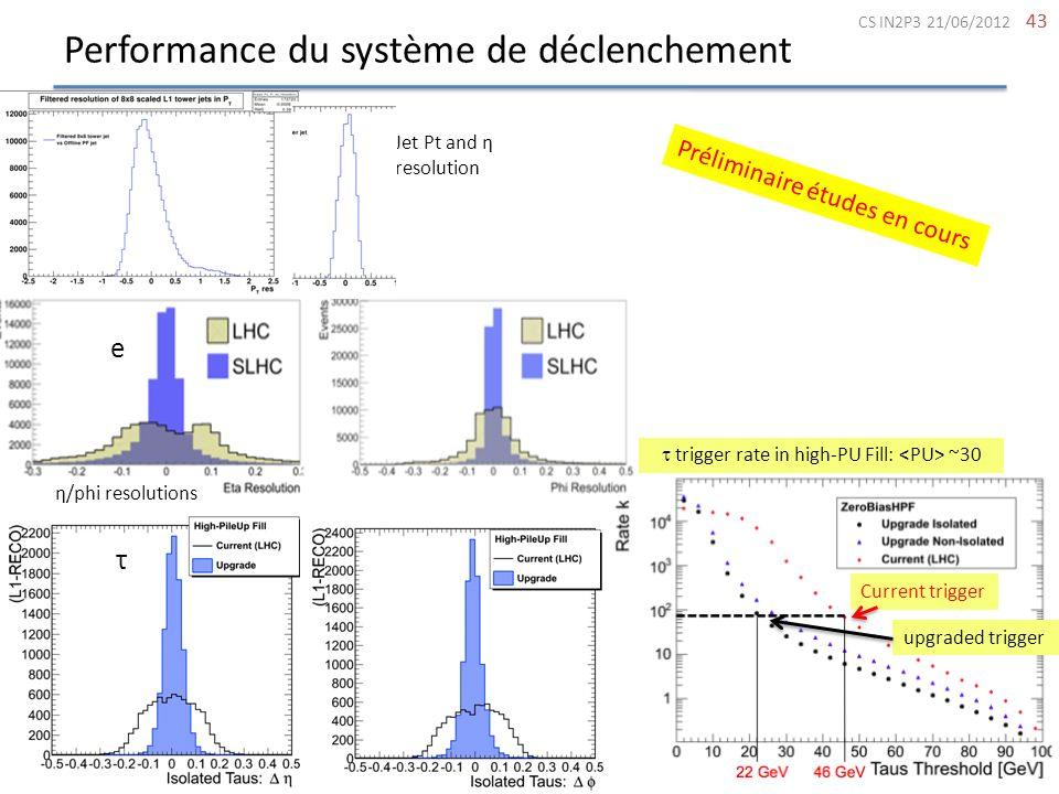 Performance du système de déclenchement