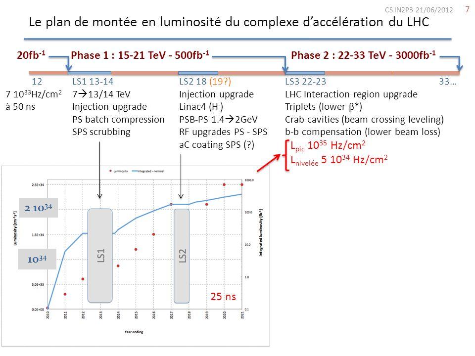Le plan de montée en luminosité du complexe d'accélération du LHC