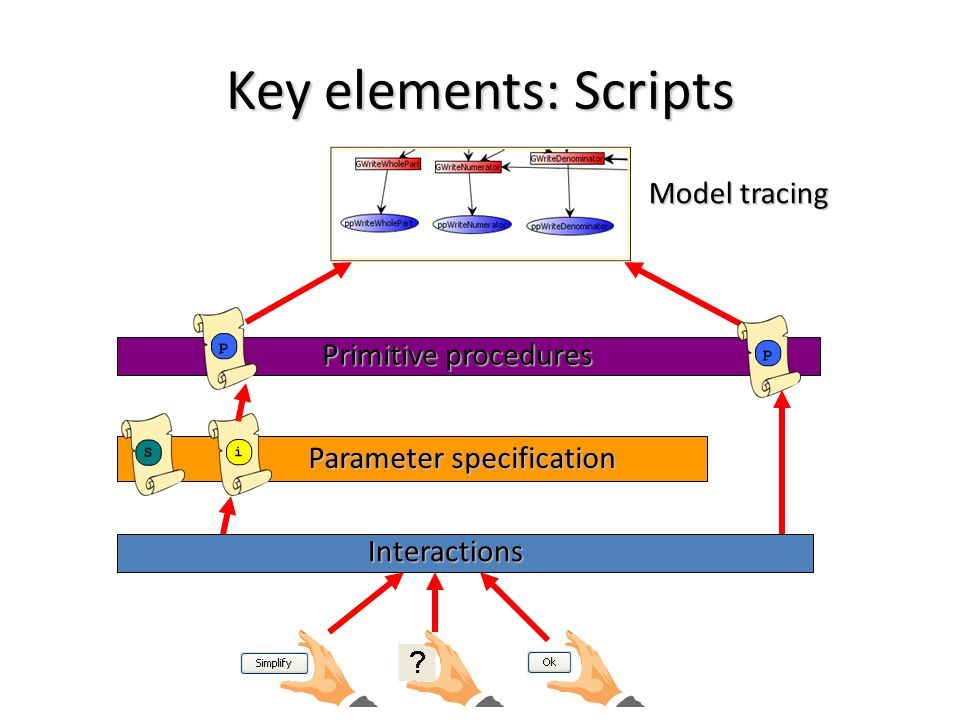 Key elements: Scripts Model tracing Primitive procedures