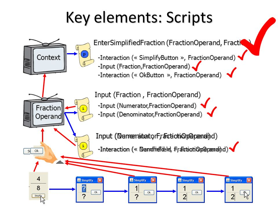 Key elements: Scripts EnterSimplifiedFraction (FractionOperand, Fraction) Context. -Interaction (« SimplifyButton », FractionOperand)