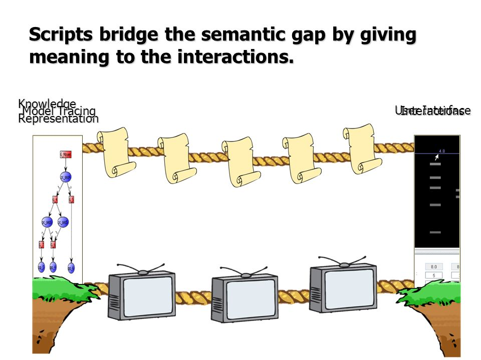 Scripts bridge the semantic gap by giving meaning to the interactions.