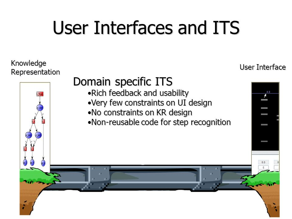 User Interfaces and ITS