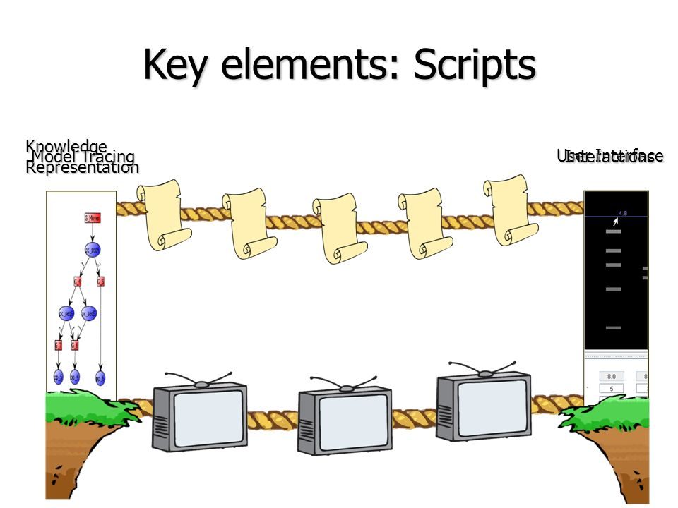 Key elements: Scripts Knowledge Representation Model Tracing