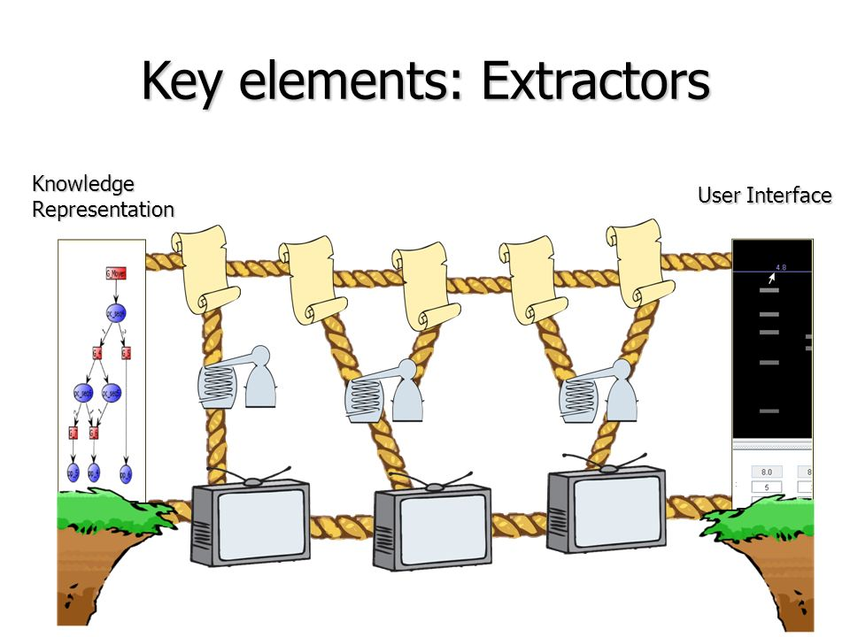 Key elements: Extractors