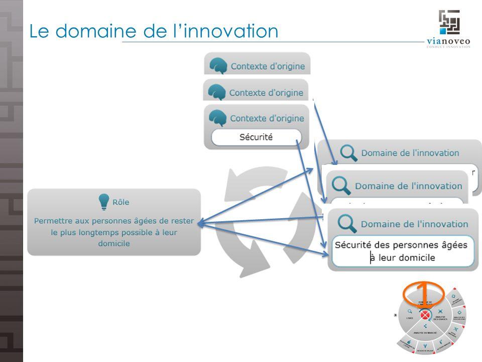 Le domaine de l'innovation