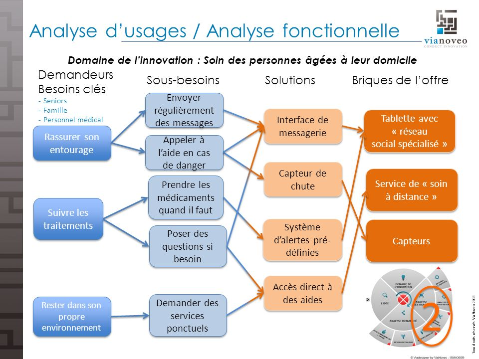 Analyse d'usages / Analyse fonctionnelle