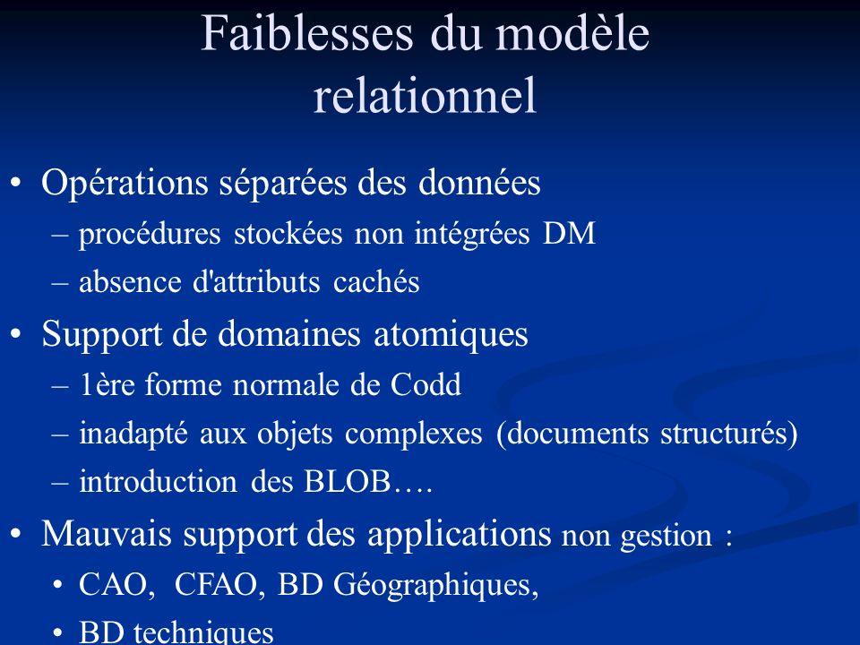 Faiblesses du modèle relationnel Opérations séparées des données