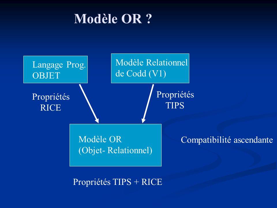 Modèle OR Modèle Relationnel Langage Prog. de Codd (V1) OBJET