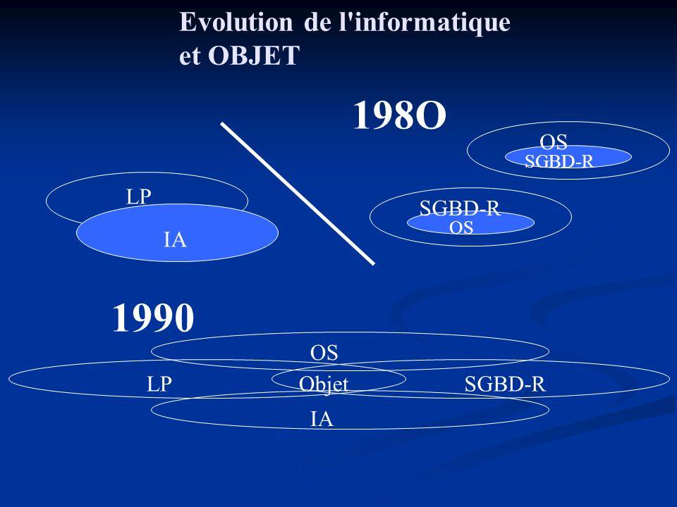 198O 1990 Evolution de l informatique et OBJET OS LP SGBD-R IA OS LP