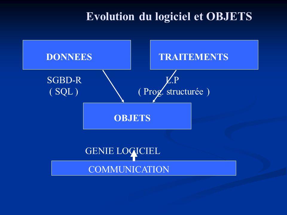 Evolution du logiciel et OBJETS