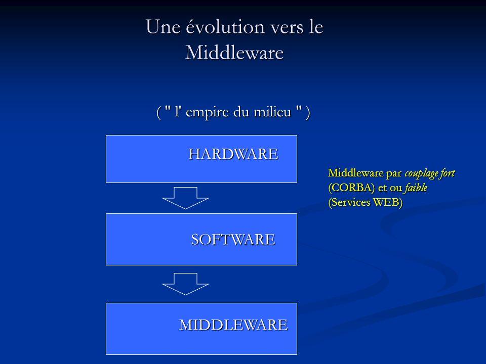Une évolution vers le Middleware