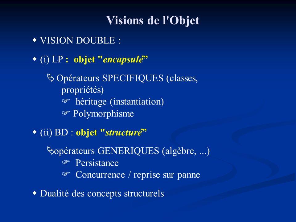 Visions de l Objet VISION DOUBLE : (i) LP : objet encapsulé