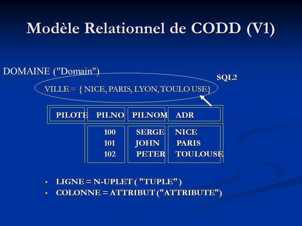 Modèle Relationnel de CODD (V1)