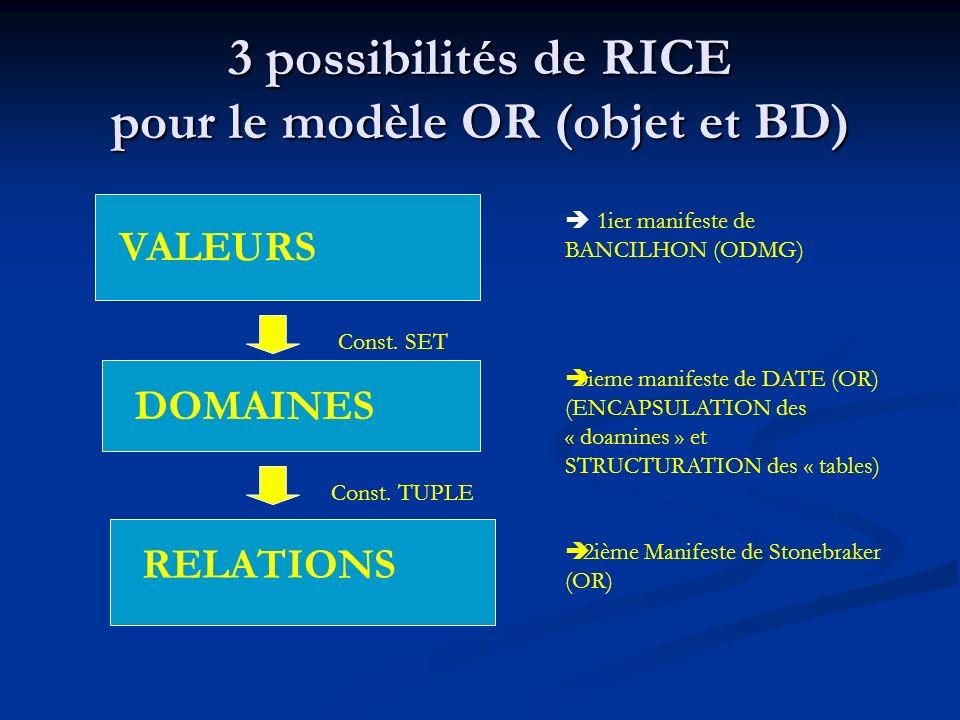 3 possibilités de RICE pour le modèle OR (objet et BD)